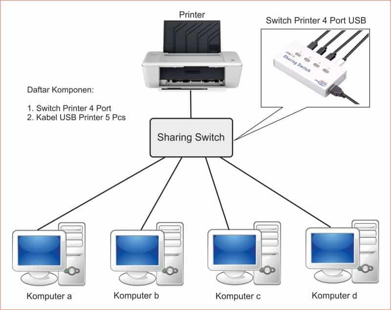 cara sharing printer dengan switch.jpg
