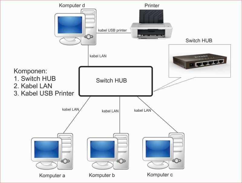 cara sharing printer via LAN.jpg